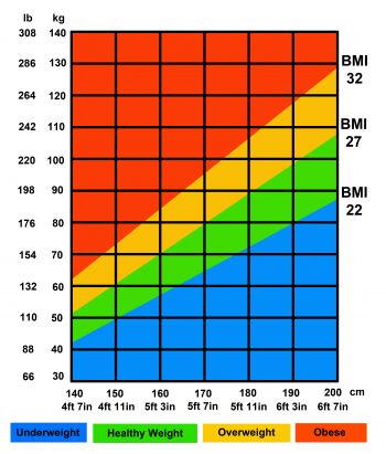 How To Calculate BMI-Red, Orange, Green, and Blue BMI chart